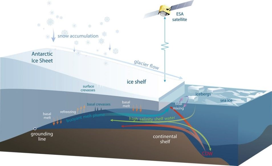 Schematic diagram of an Antarctic ice shelf showing the processes causing the volume changes measured by satellites.