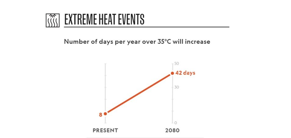 graph showing increased climate from 8 to 42 days in year 2080 in perth western australia