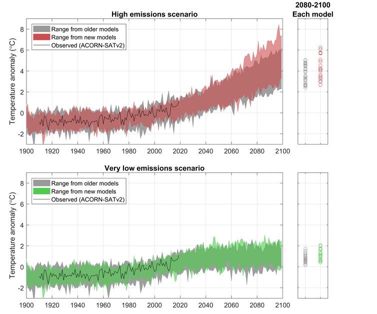 charts showing high and low emission scenarios