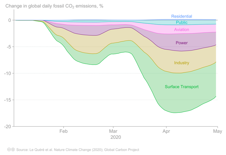 chart showing percentage change in global daily fossil carbon emissions by source