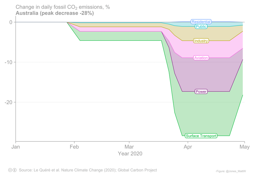 chart showing percentage change in daily fossil carbon emissions by type in australia