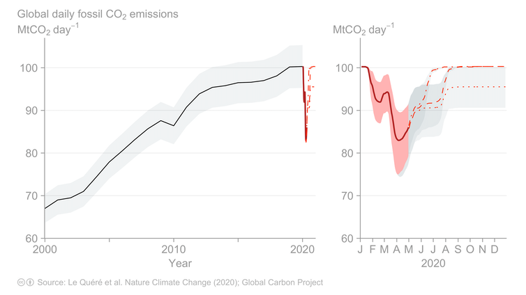 chart showing global daily fossil carbon emissions over time