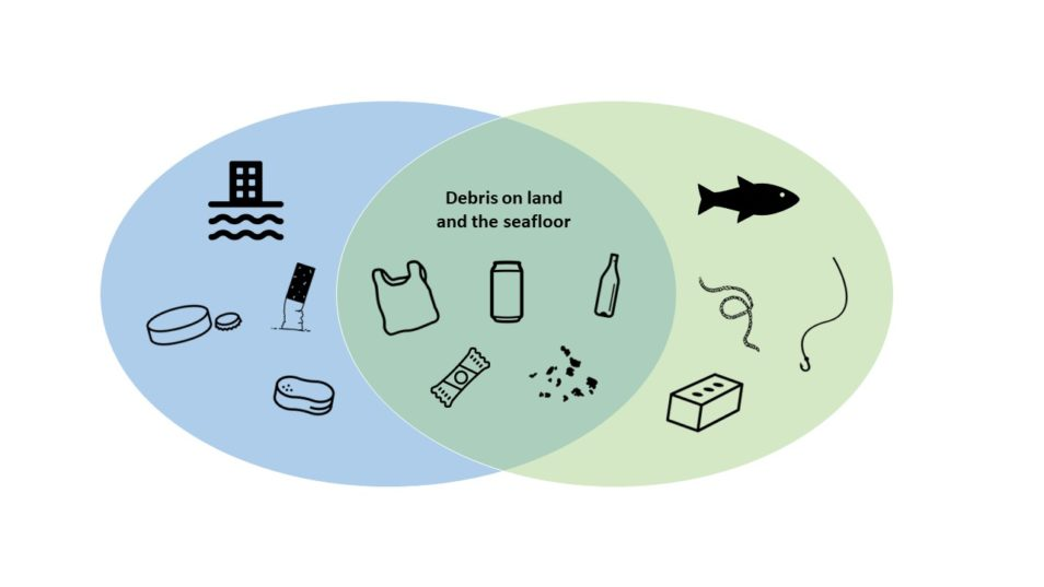 Graphic showing key items found on land and the seafloor, and the common pollution items found