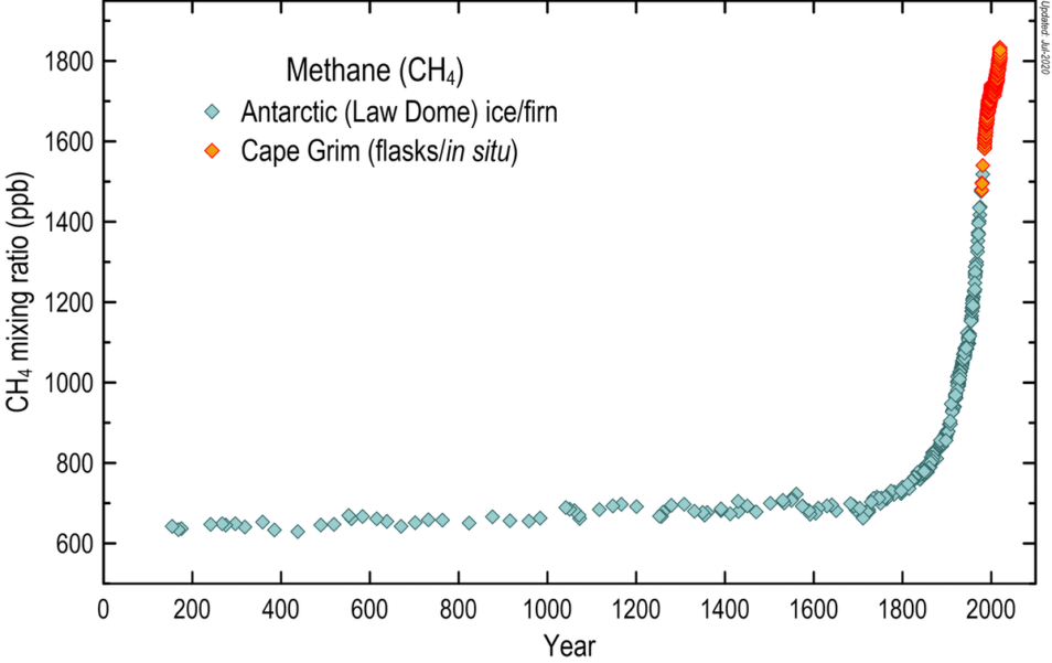 Graph showing 2000 years of atmospheric methane concentrations