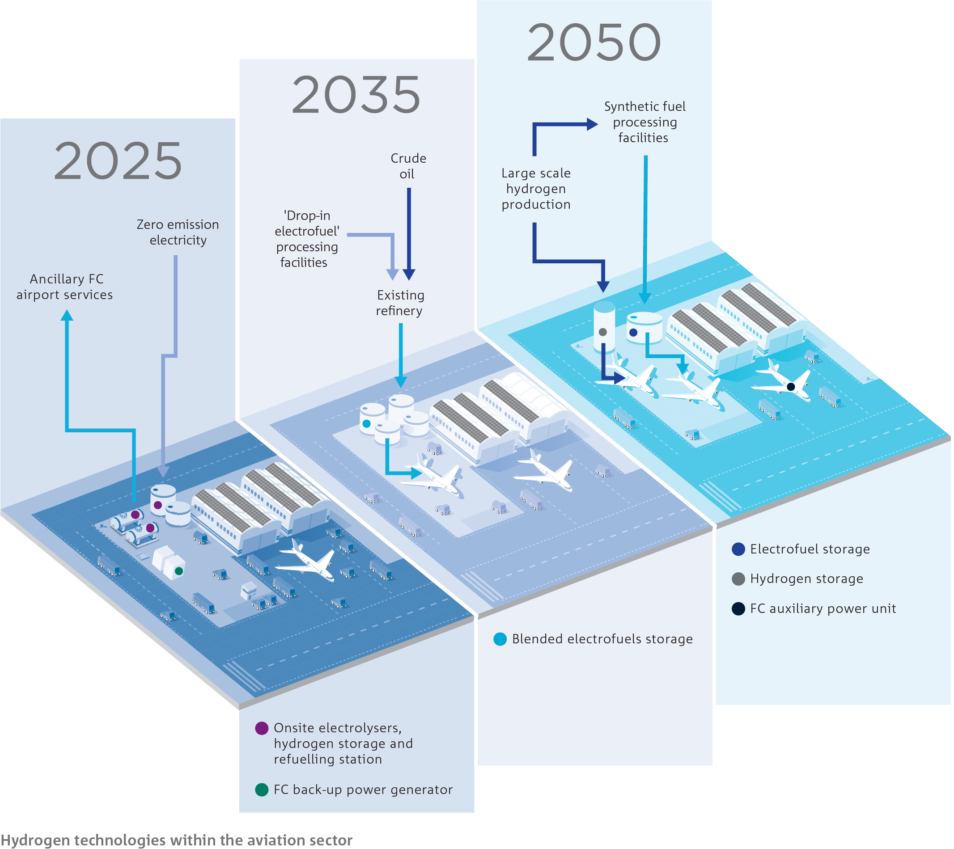 A timeline of aviation technologies for the aviation sector.