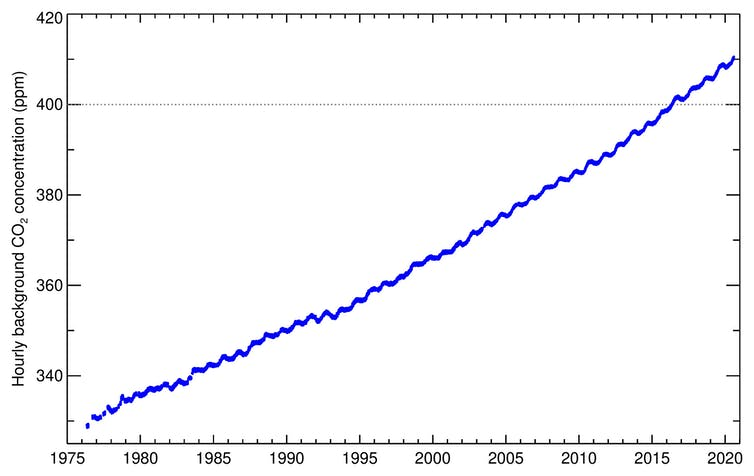 A graph showing the CO2 emissions