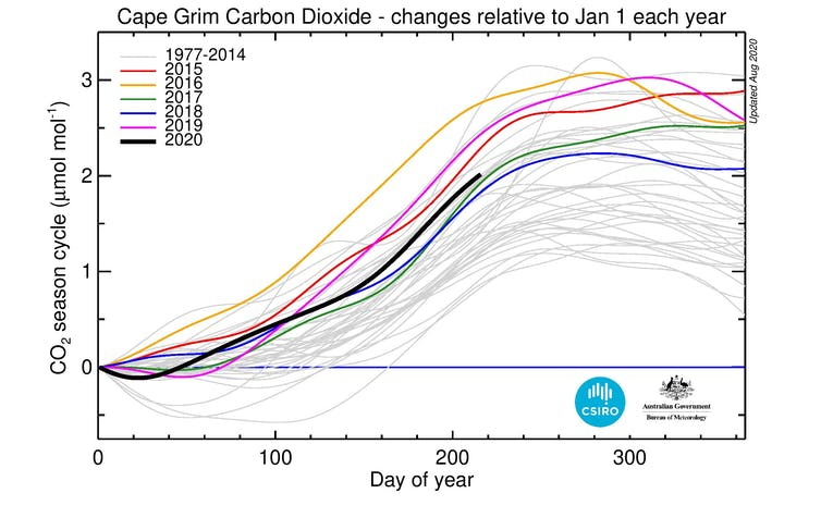A graph showing emissions