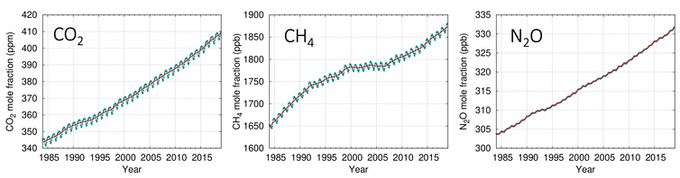 Graphs showing a rise in concentration of carbon dioxide, methane and nitrous oxide