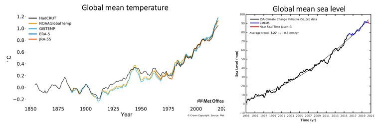 Graphs showing global average temperature anomalies