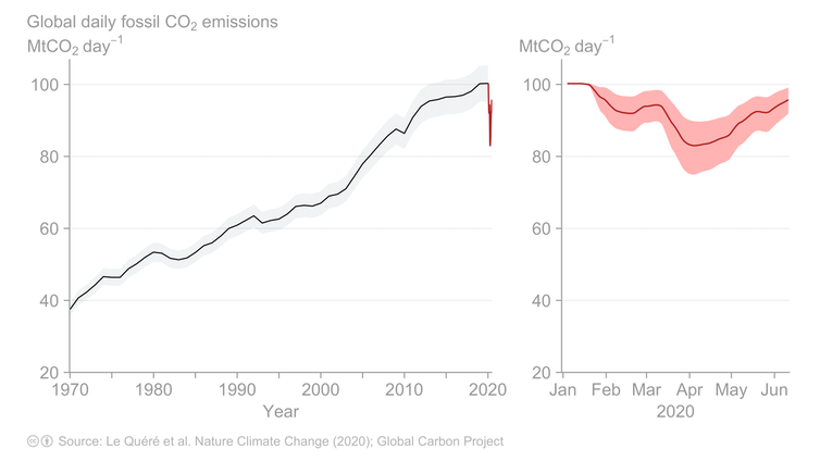 Graphs showing global daily fossil CO₂ emissions to June 2020