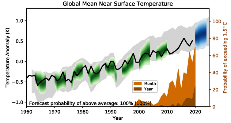 Graph of surface temperature