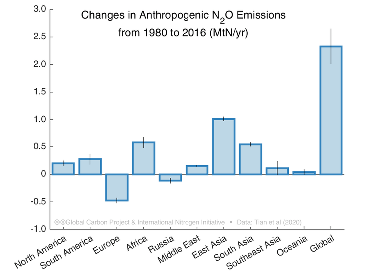 Graph showing changes in nitrous oxide emissions over time.