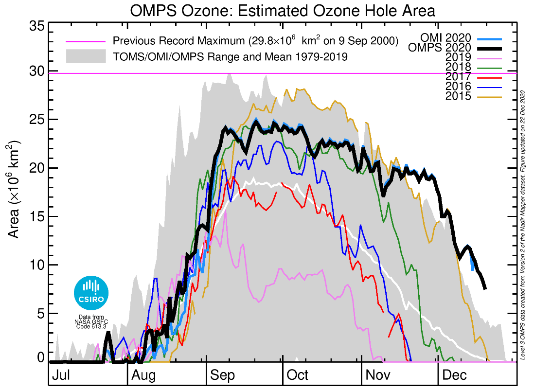 Graph showing the steep rise in the size of the ozone hole from early August through to early September and then the steady decline through to December.