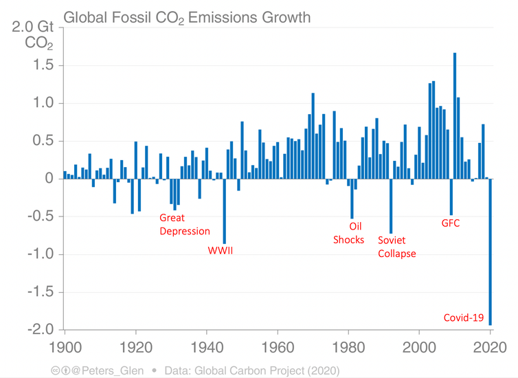 Graph showing Global Fossil CO2 Emissions Growth from 1900 to 2020
