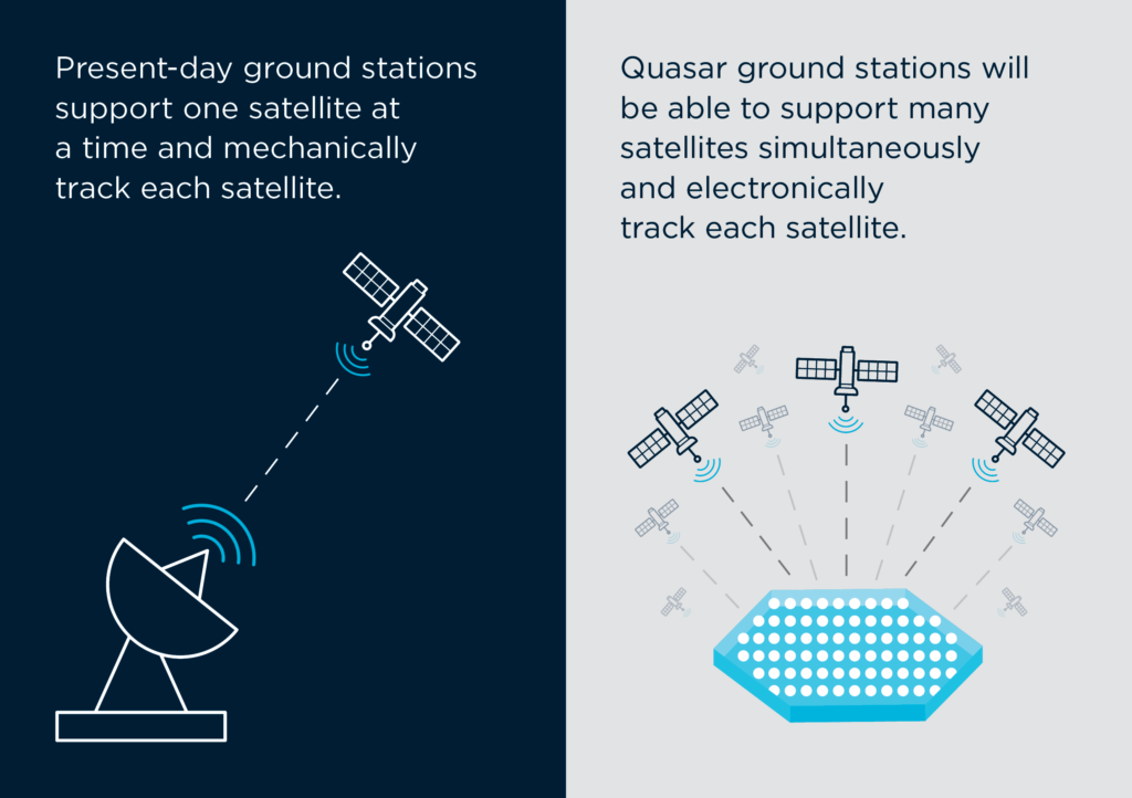 Image is divided into two halves. The left-hand side shows a stylised satellite dish connected to a single satellite, text reads Present-day ground stations support one satellite at a time and mechanically track each satellite. Right-hand side shows a stylised flat ground station linked to many satellites. Text reads Quasar satellite technology ground stations will be able to support many satellites simultaneously and electronically track each satellite with Quasar Satellite Technologies.