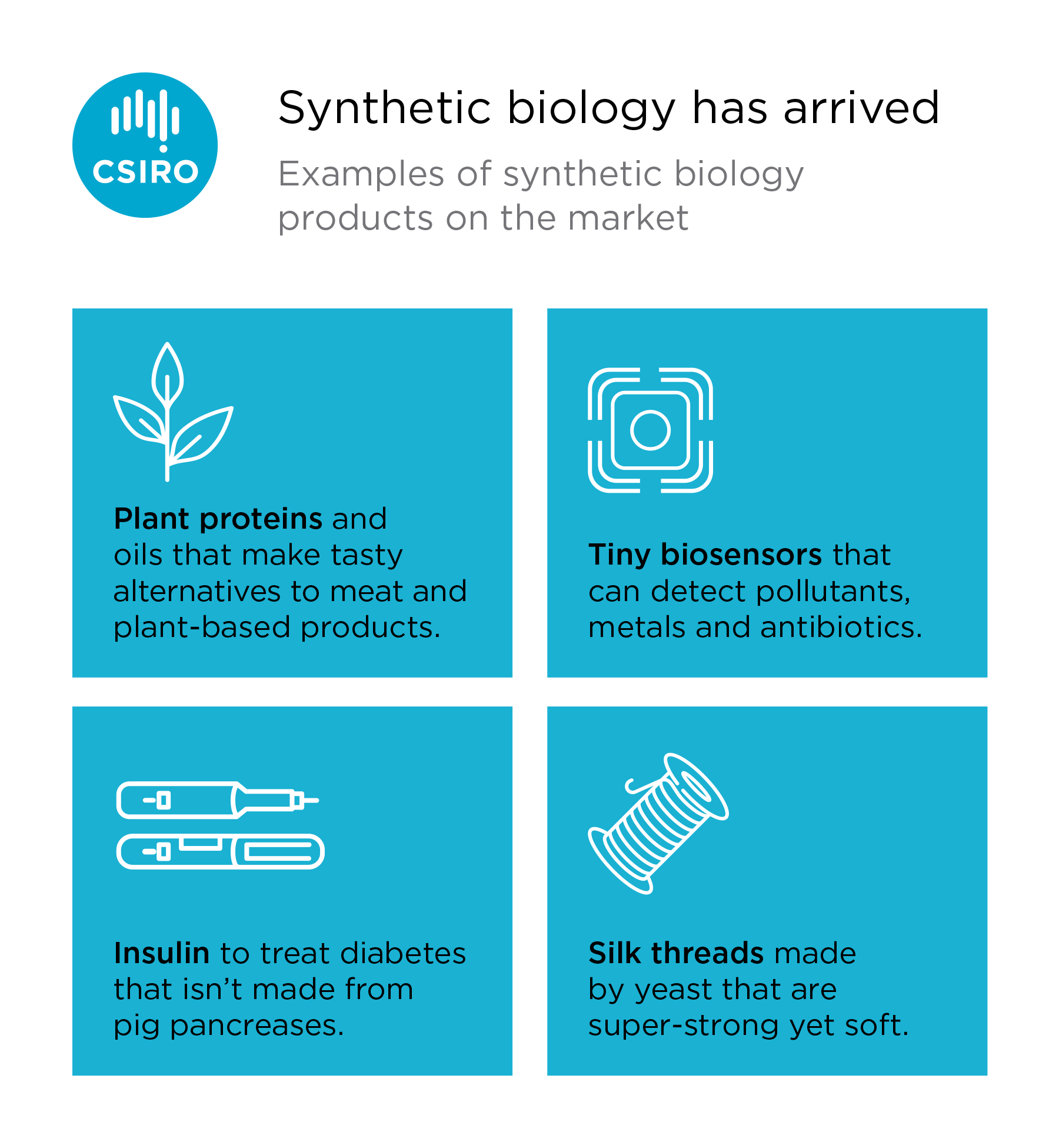 Infographic showing applications of synthetic biology