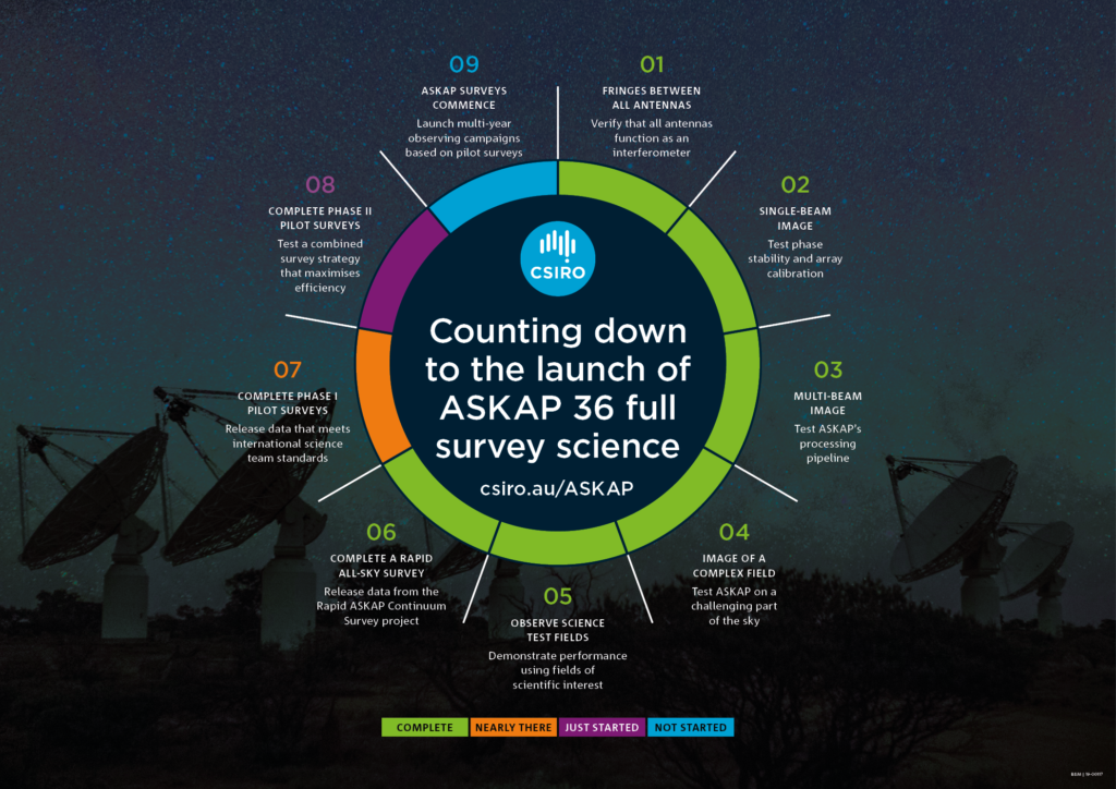 A circle is cut into 9 pieces, with each piece representing a different step that the ASKAP telescope team takes before ASKAP can be ready for full survey science.