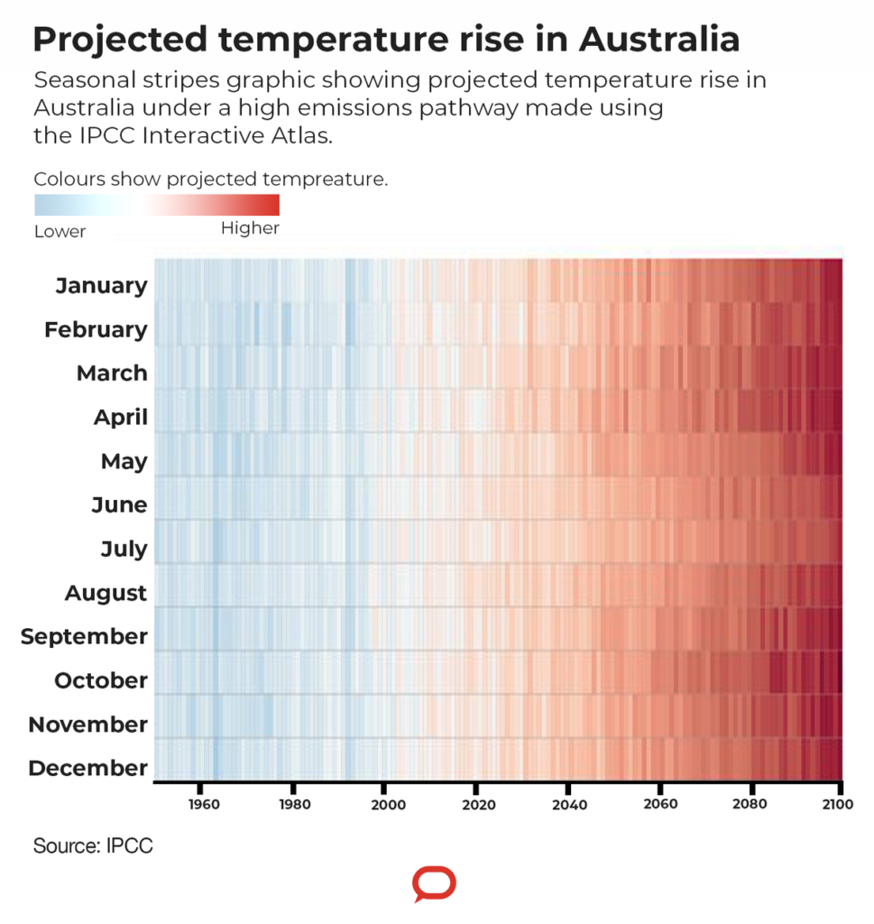 A graph showing the projected temperature rise in Australia.