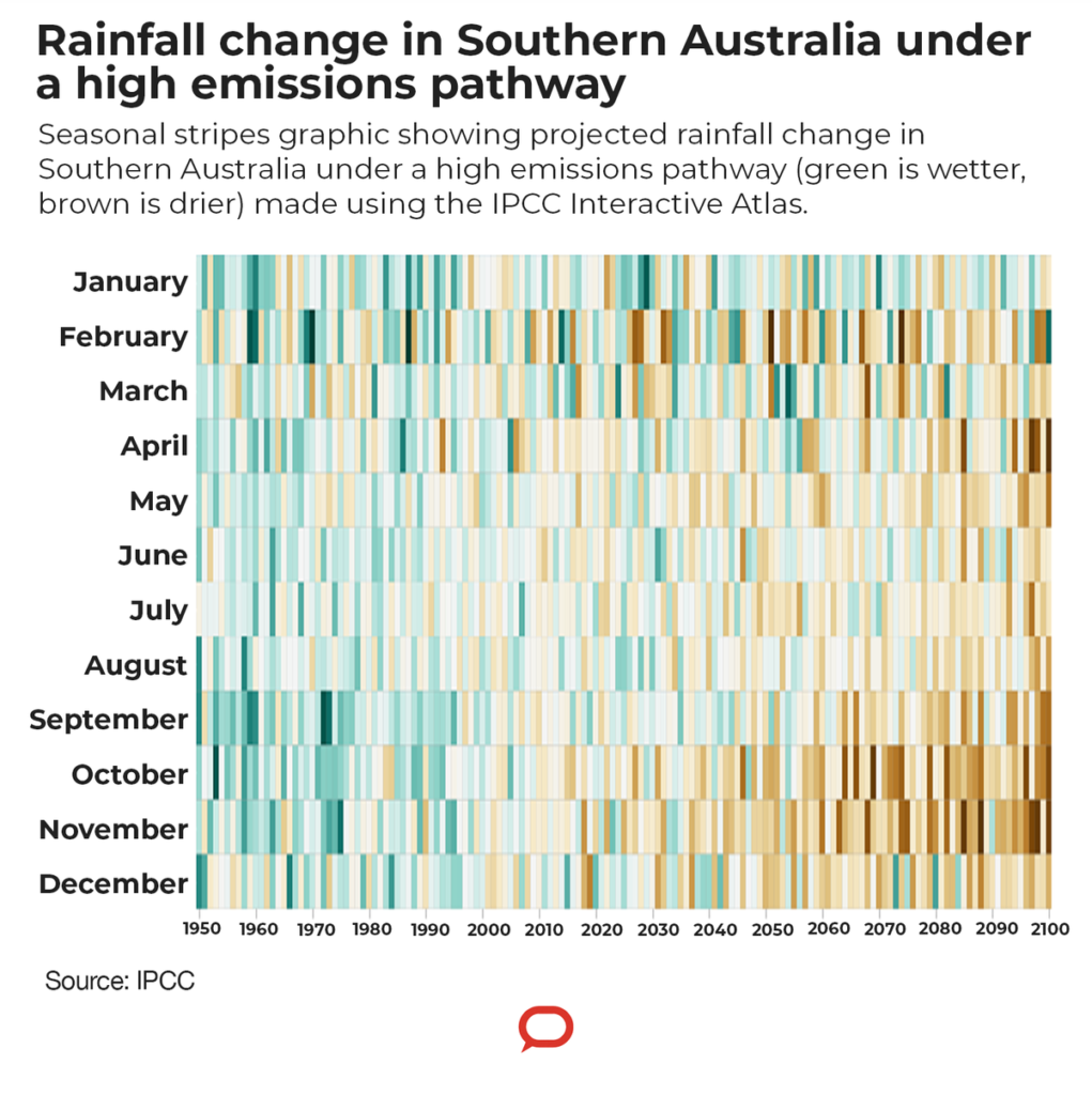 A graph showing rainfall change in Southern Australia under a high emissions pathway.