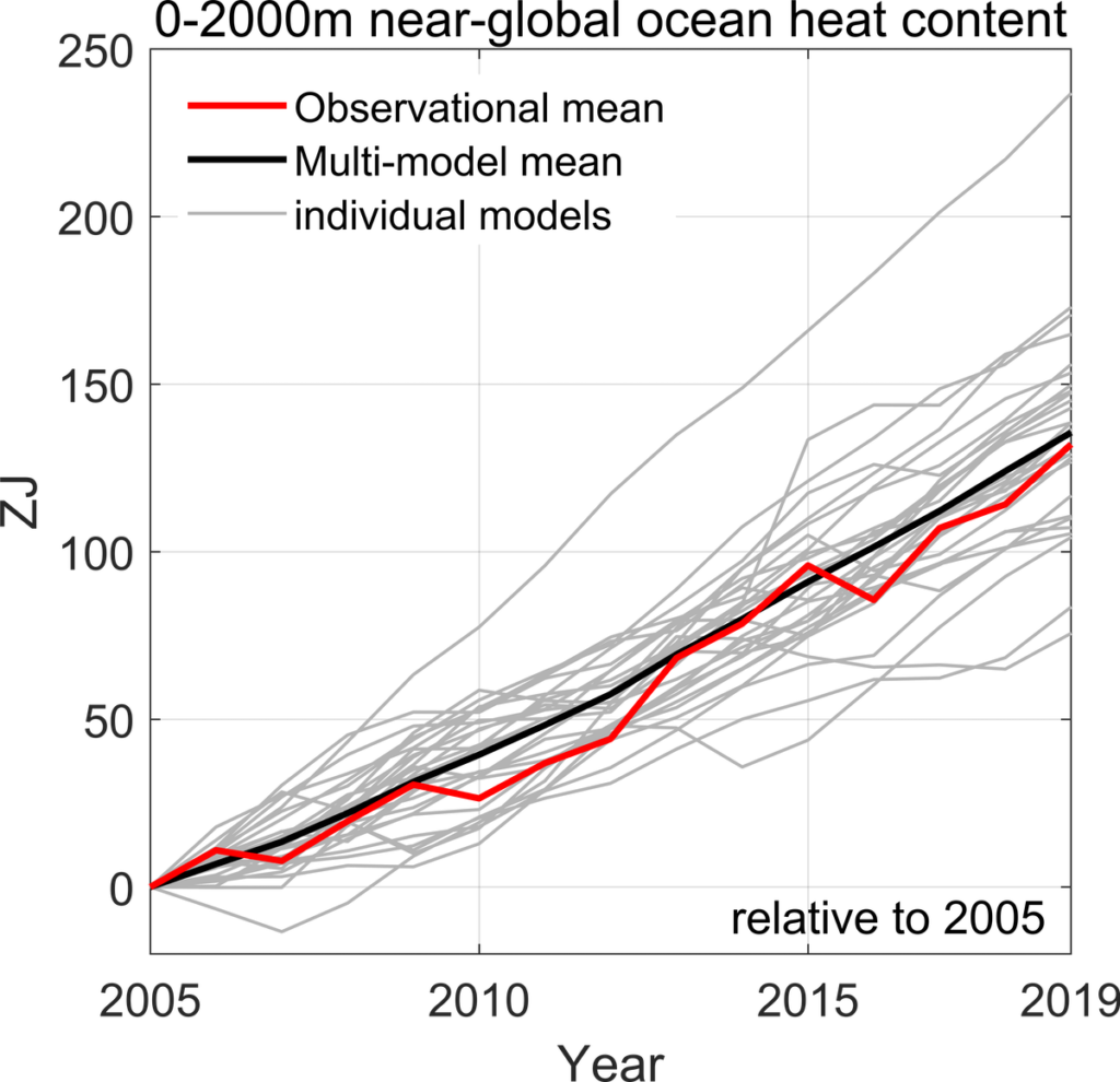 A red and black line, with grey lines showing an increase in the observational mean, multi-model mean and individual models near-global ocean heat content from 2005 to 2019.