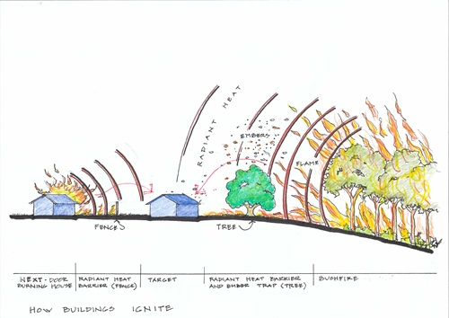 A drawing of how natural disasters impact our homes. It also highlights the disaster resilience work we're doing